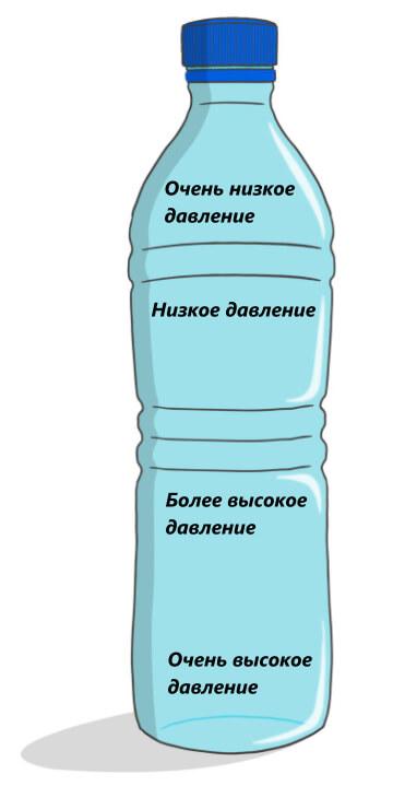 разное давление в бутылке с водой
