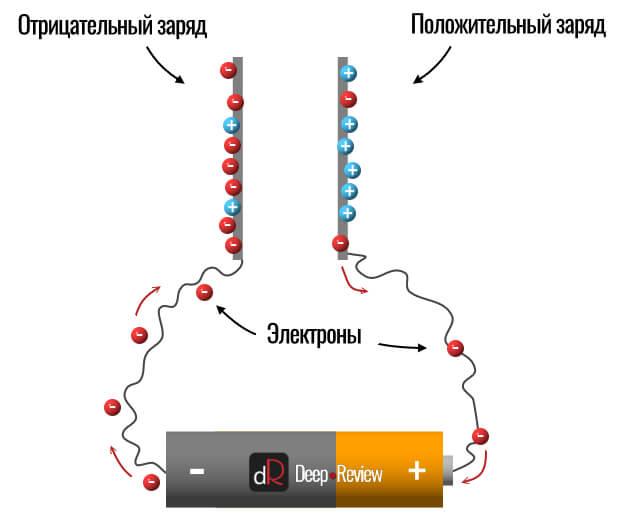 электростатический заряд на обкладках конденсатора