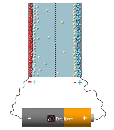 полная емкость суперконденсатора