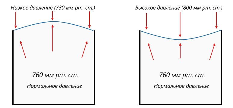 высокое и низкое давление, оказываемое на мембрану барометра