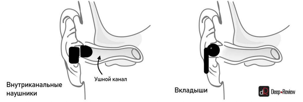 вкладыши против внутриканальных наушников - вред для слуха