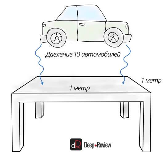 давление, которое оказывает атмосфера на стол