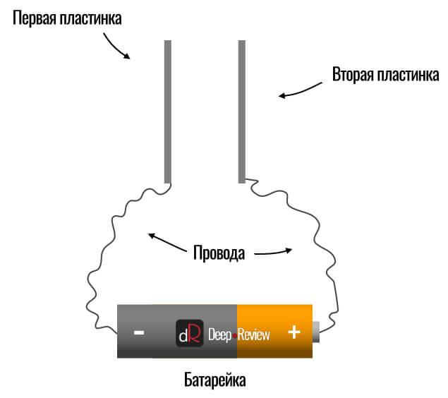 две обкладки конденсатора