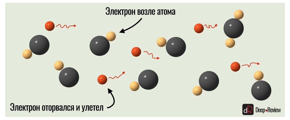 движение электронов в проводе