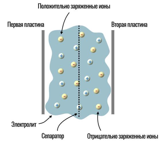 как устроен суперконденсатор