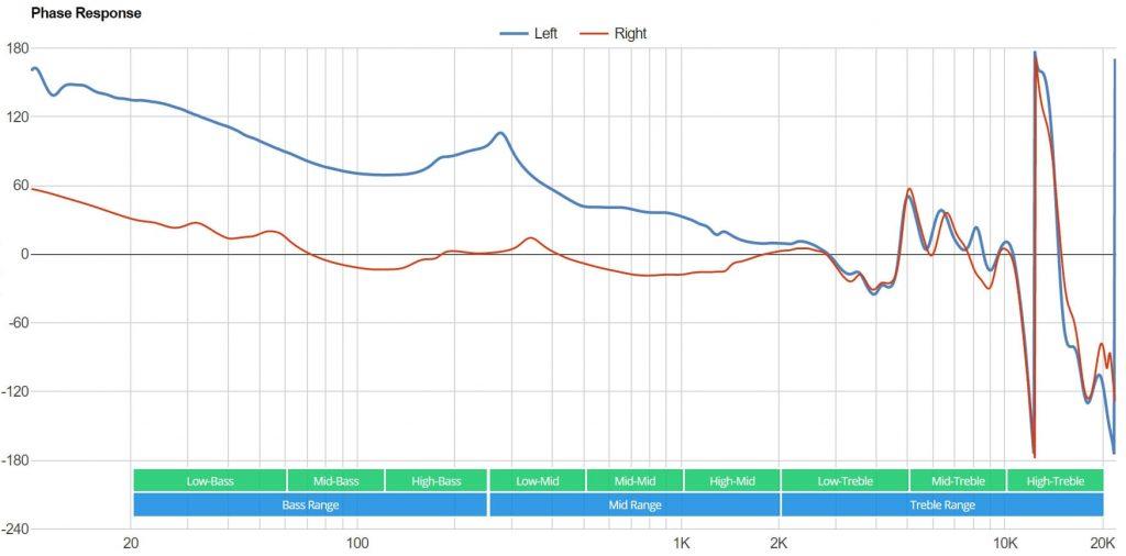 фазовая характеристика левого и правого наушника intone cx-05