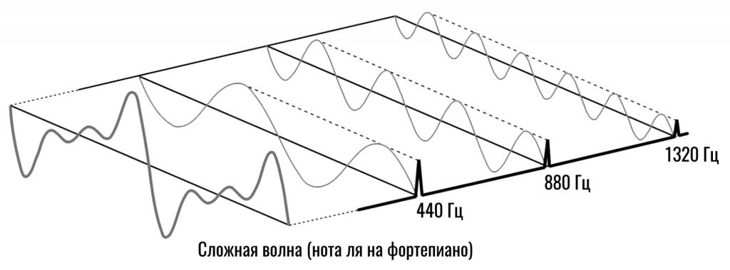 преобразование фурье над звуковой волной