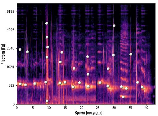 отмечаем яркие частоты на спектрограмме
