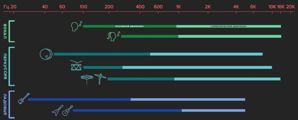 основной частотный диапазон различных инструментов