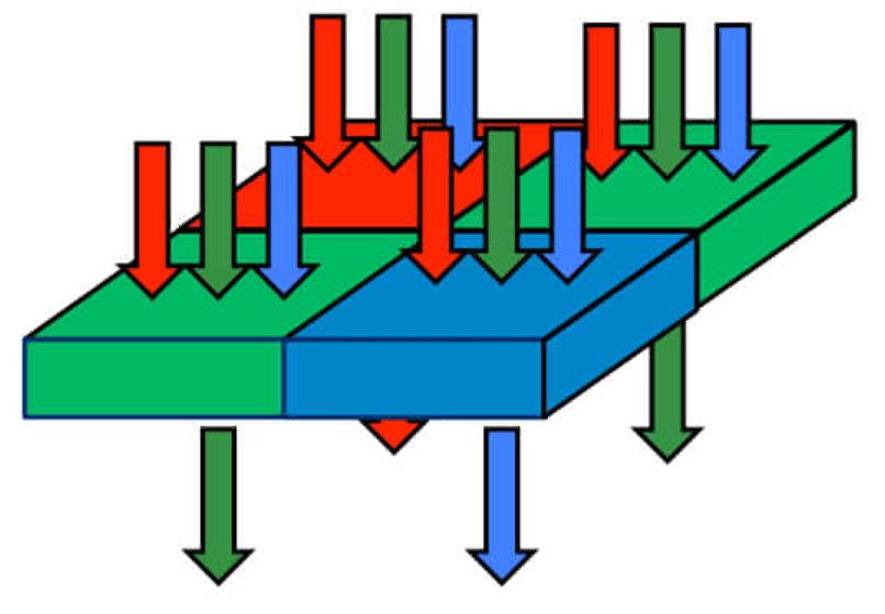 rgb-фильтр (bayer) на матрице камеры