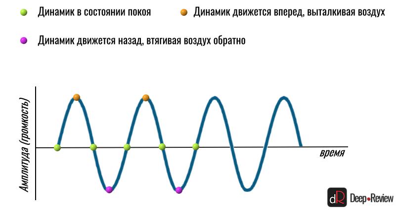 движение динамика и синусоидальная волна