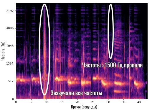 описание спектрограммы