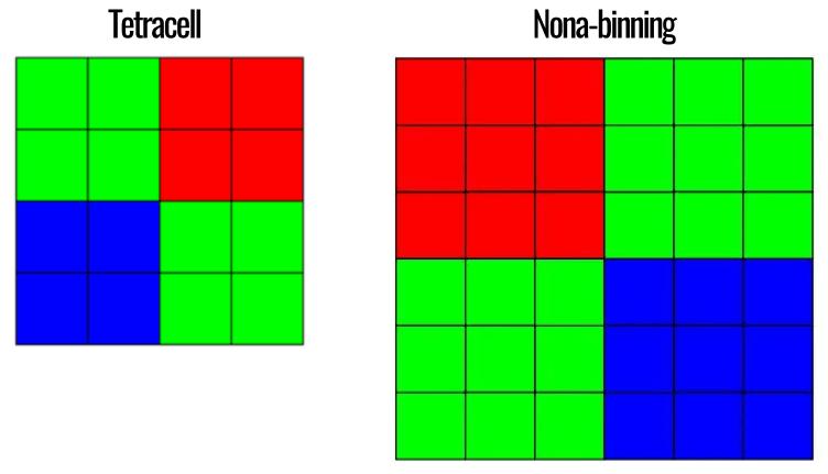 технология Tetracell против Nona-binning