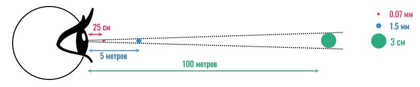 угловой размер и дистанция