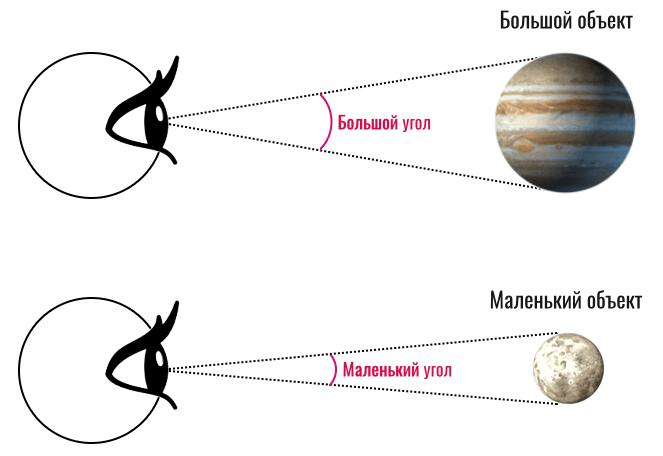 угловые размеры в астрономии