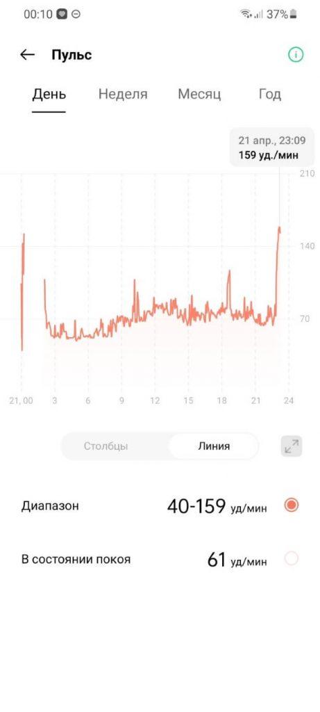 пульс в виде диаграммы