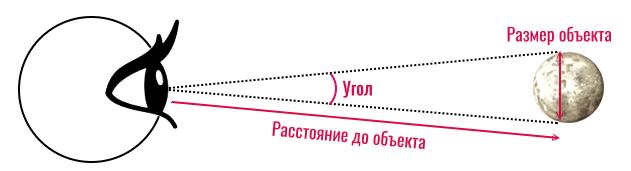треугольник, образованный лучами света