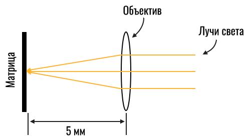 камера смартфона с фокусным расстоянием 5 мм