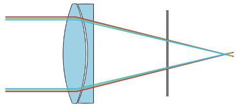 исправление хроматических аберраций