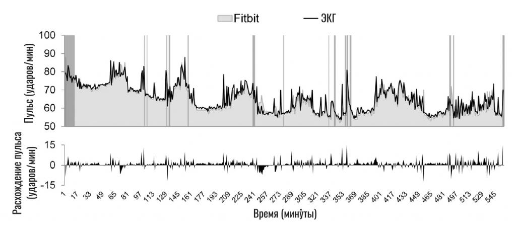 сравнение пульсометра трекера fitbit и экг