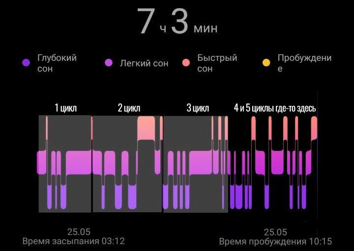 выделяем циклы сна на трекерах huawei