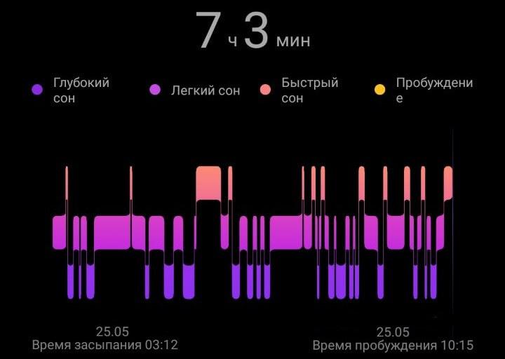 график сна, построенный Huawei Band