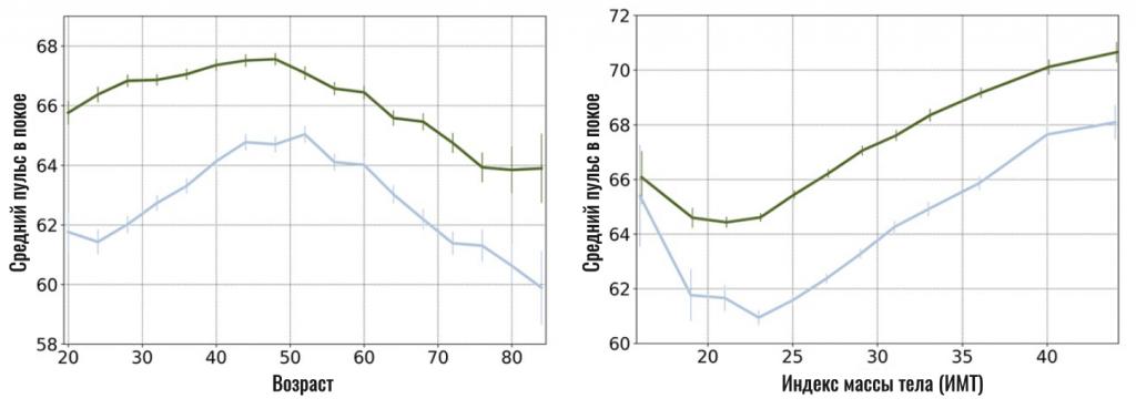 зависимость пульса в покое от индекса массы тела и возраста