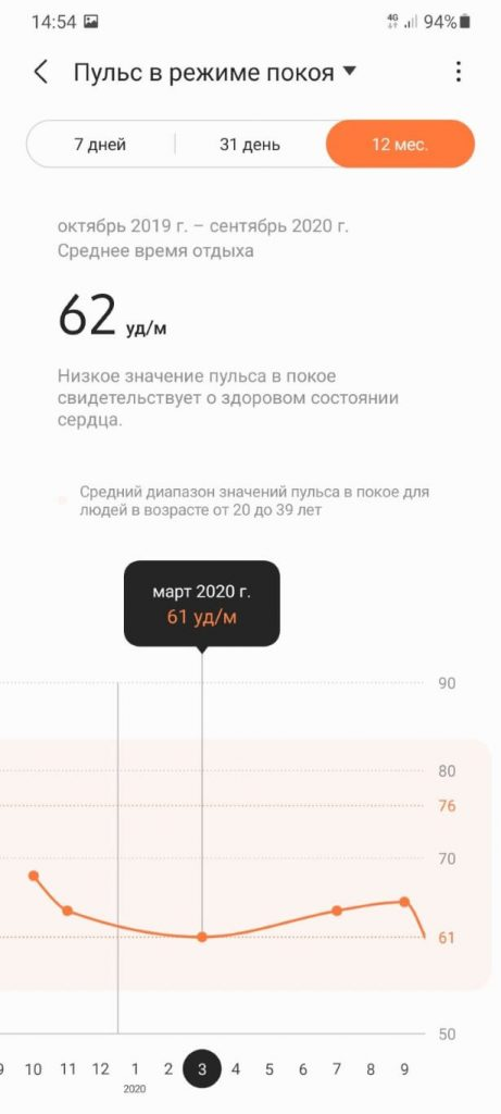 изменение пульса в покое трекеры Samsung