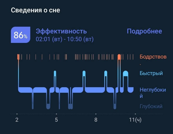 нормальные фазы сна (samsung galaxy Watch)