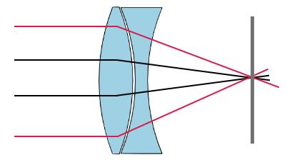 исправление сферических аберраций