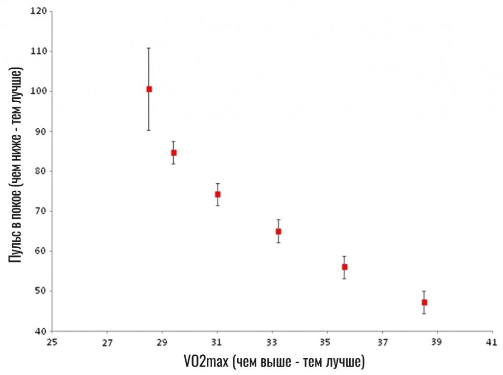 связь VO2 max с пульсом в покое