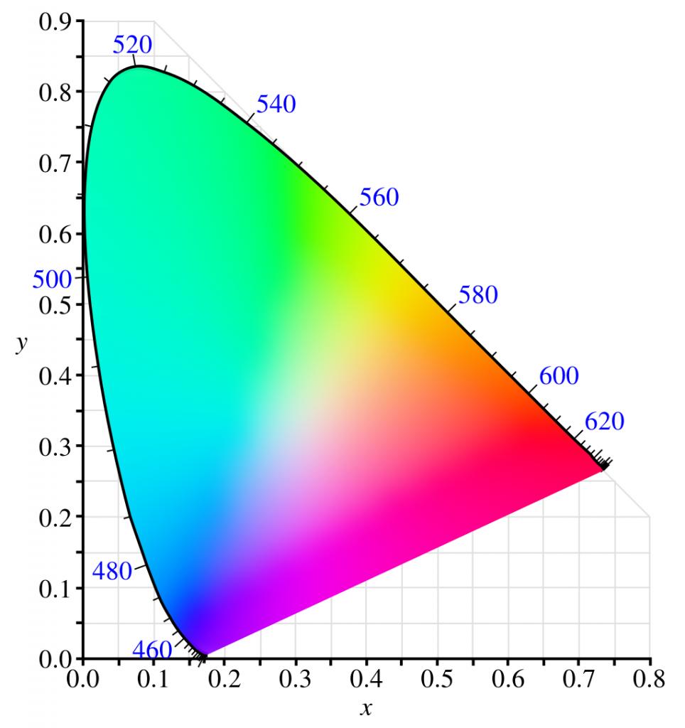 диаграмма cie 1931 всех видимых цветов