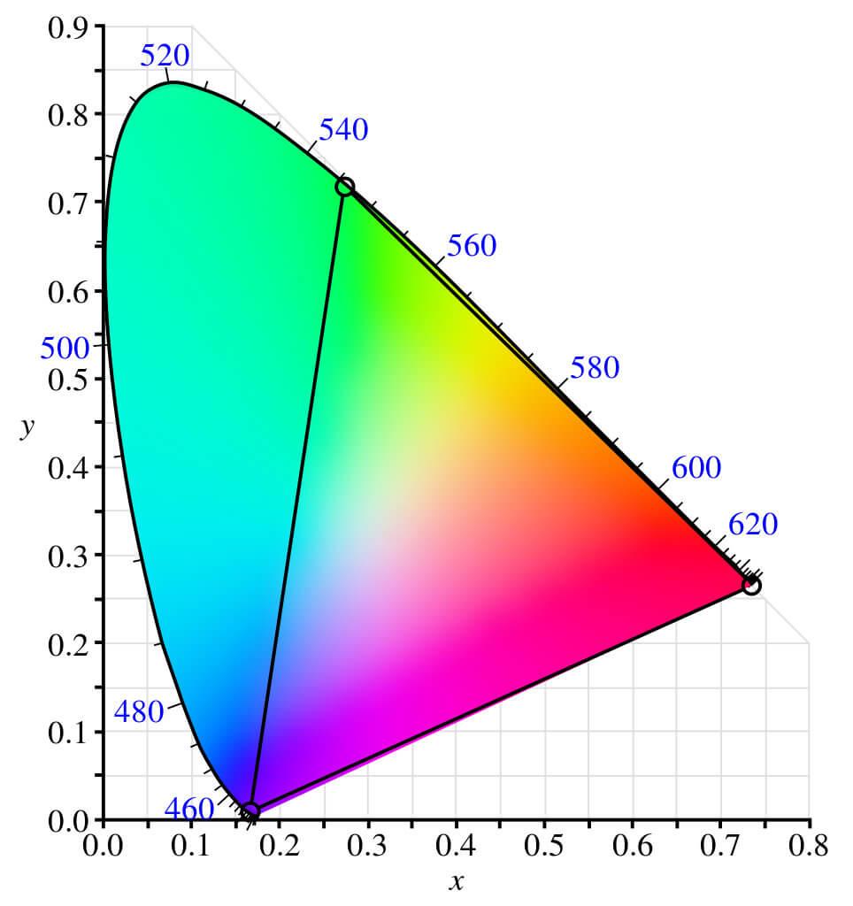 цветовое пространство CIE 1931 RGB