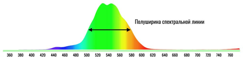 полуширина зеленого спектра IPS-дисплея