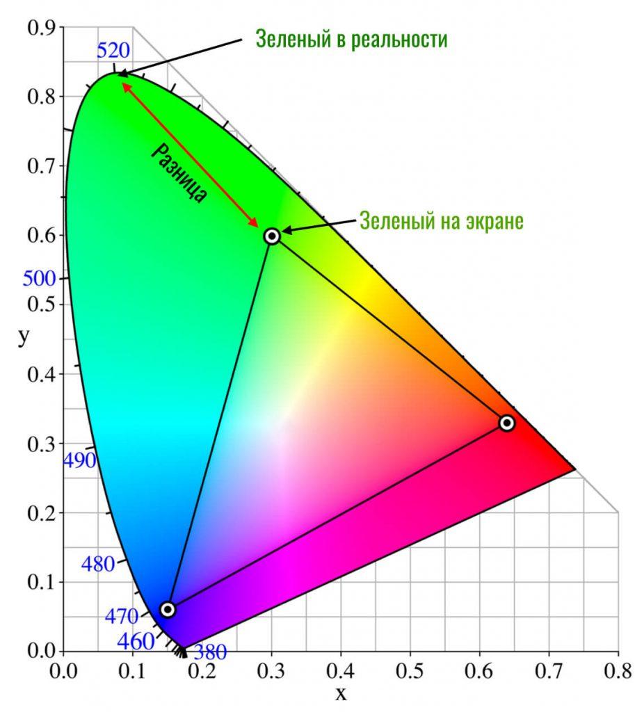 реальный зеленый цвет против зеленого цвета srgb