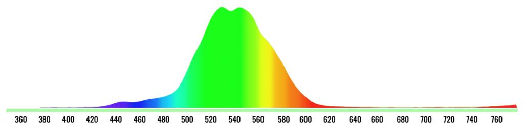 зеленый спектр цвета на IPS