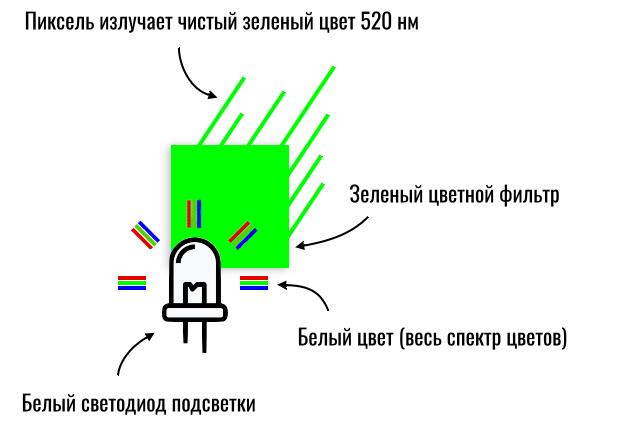 как создается цвет на IPS-экране