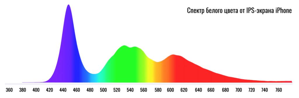 спектр белого цвета в ips-подсветке iphone