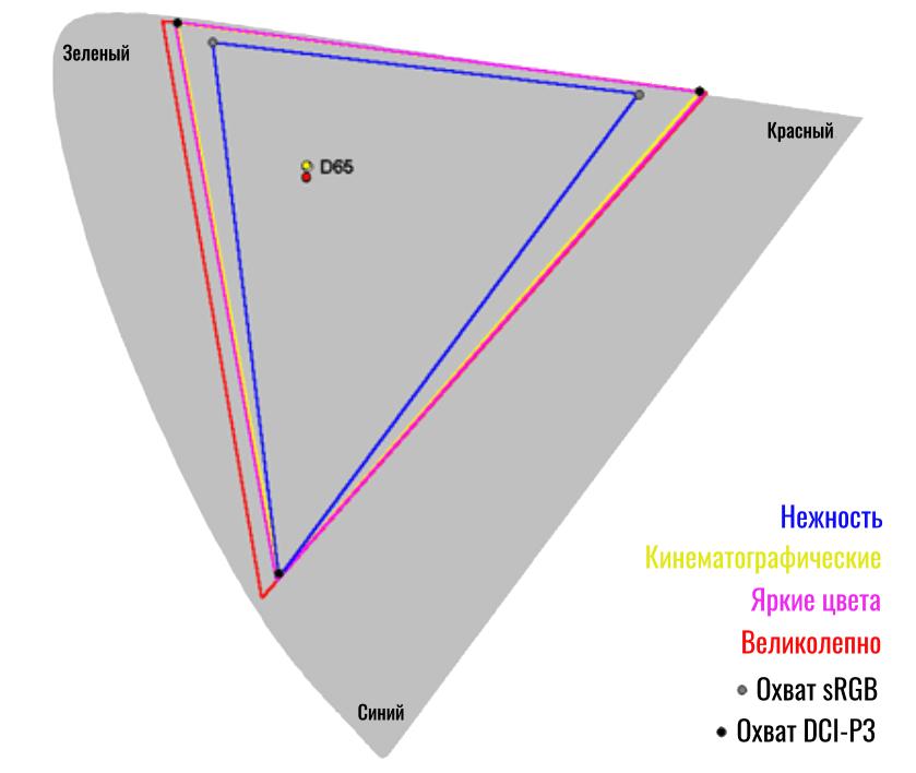 цветовой охват экрана oppo find x3 pro