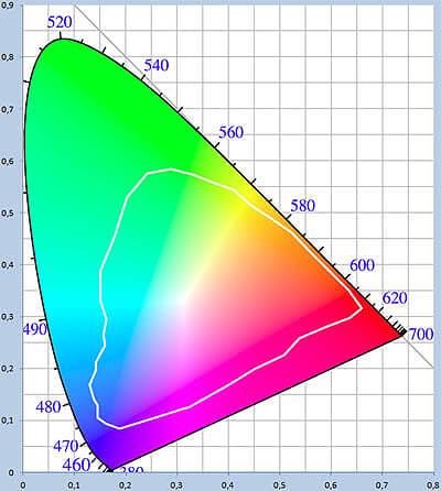 цветовой охват Pointer's Gamut