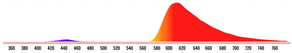 красный фильтр IPS-экрана спектр цветов