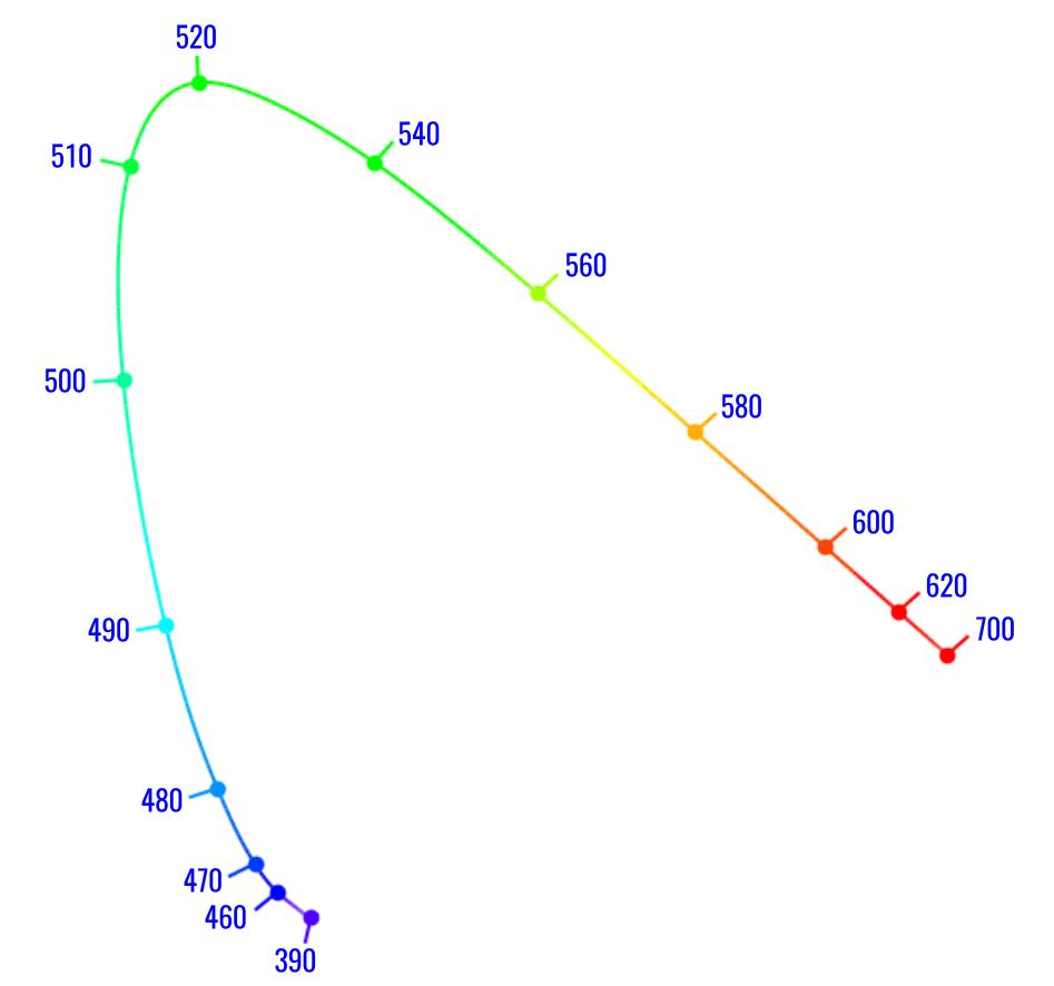 спектральные цвета cie 1931