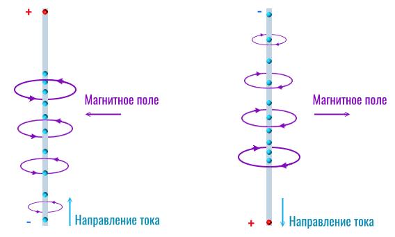 изменяющееся магнитное поле