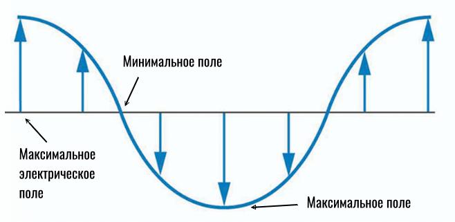 изменение электрического поля на графике