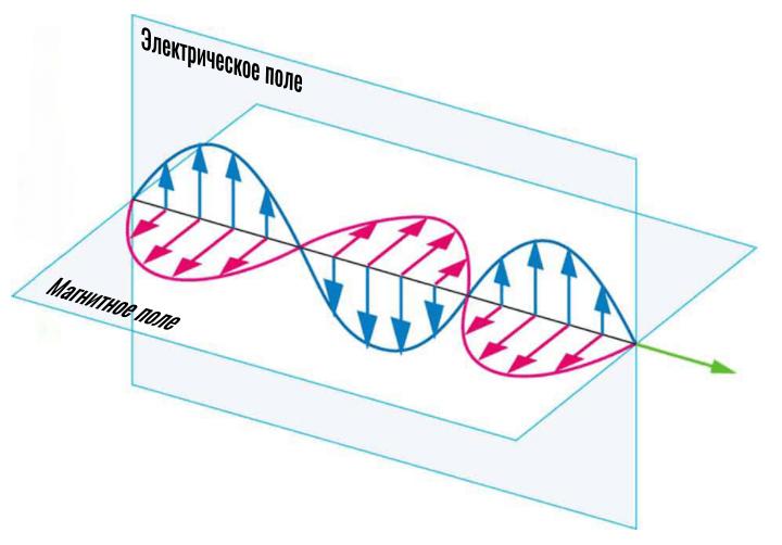 электромагнитная волна (график)