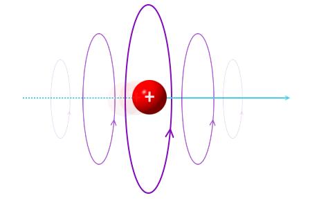 магнитное поле вокруг движущегося заряда