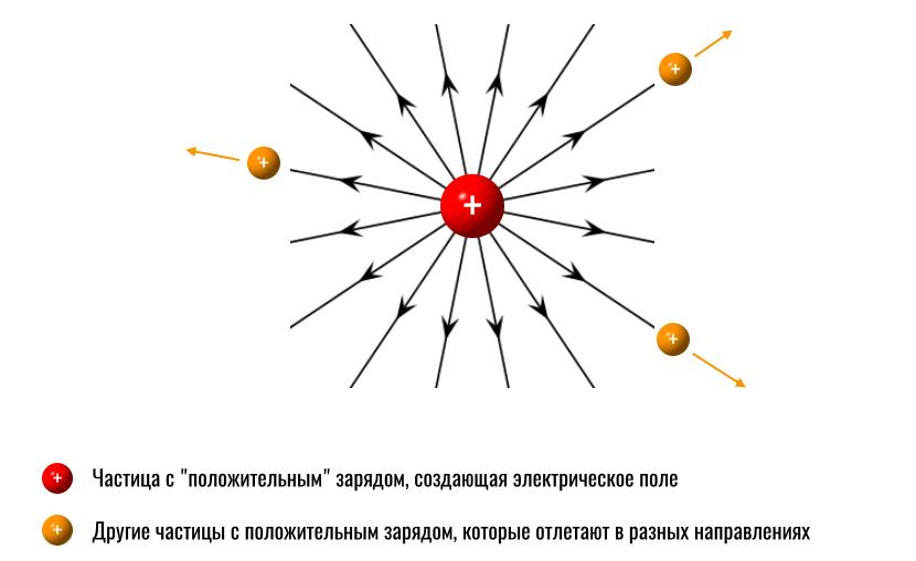 как частицы отталкивают другие частицы