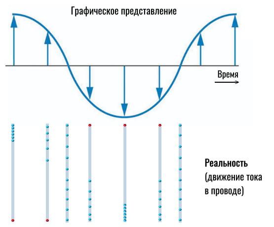 движение тока и графическое представление волны