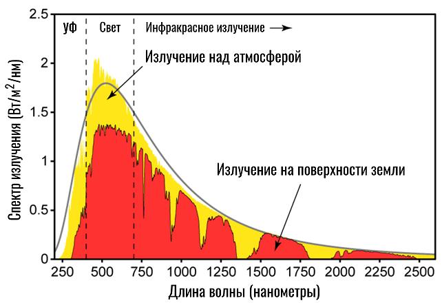 спектр излучение от солнца