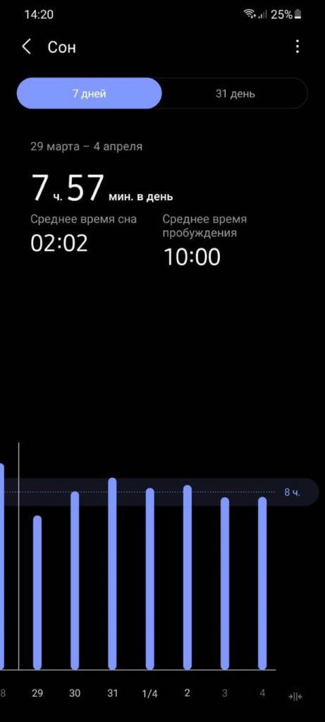 еженедельный отчет о сне на samsung